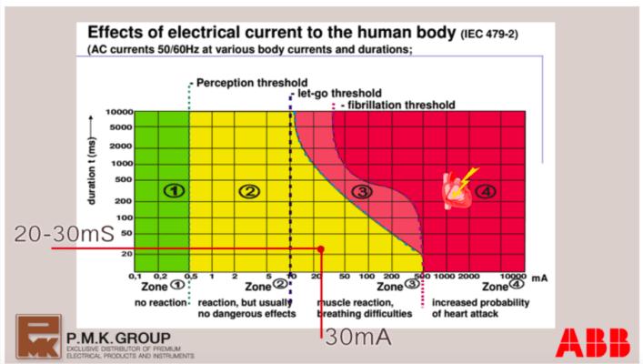 กระแสไฟไหลสู่ร่างกายเป็นอันตราย